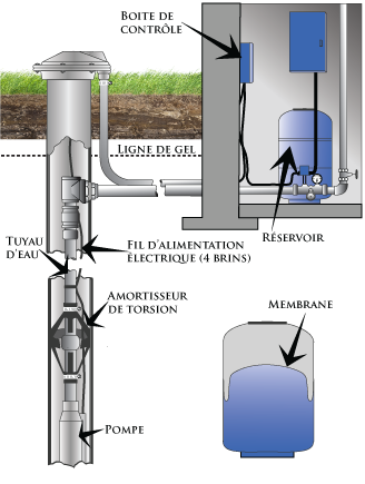 Système de pompage